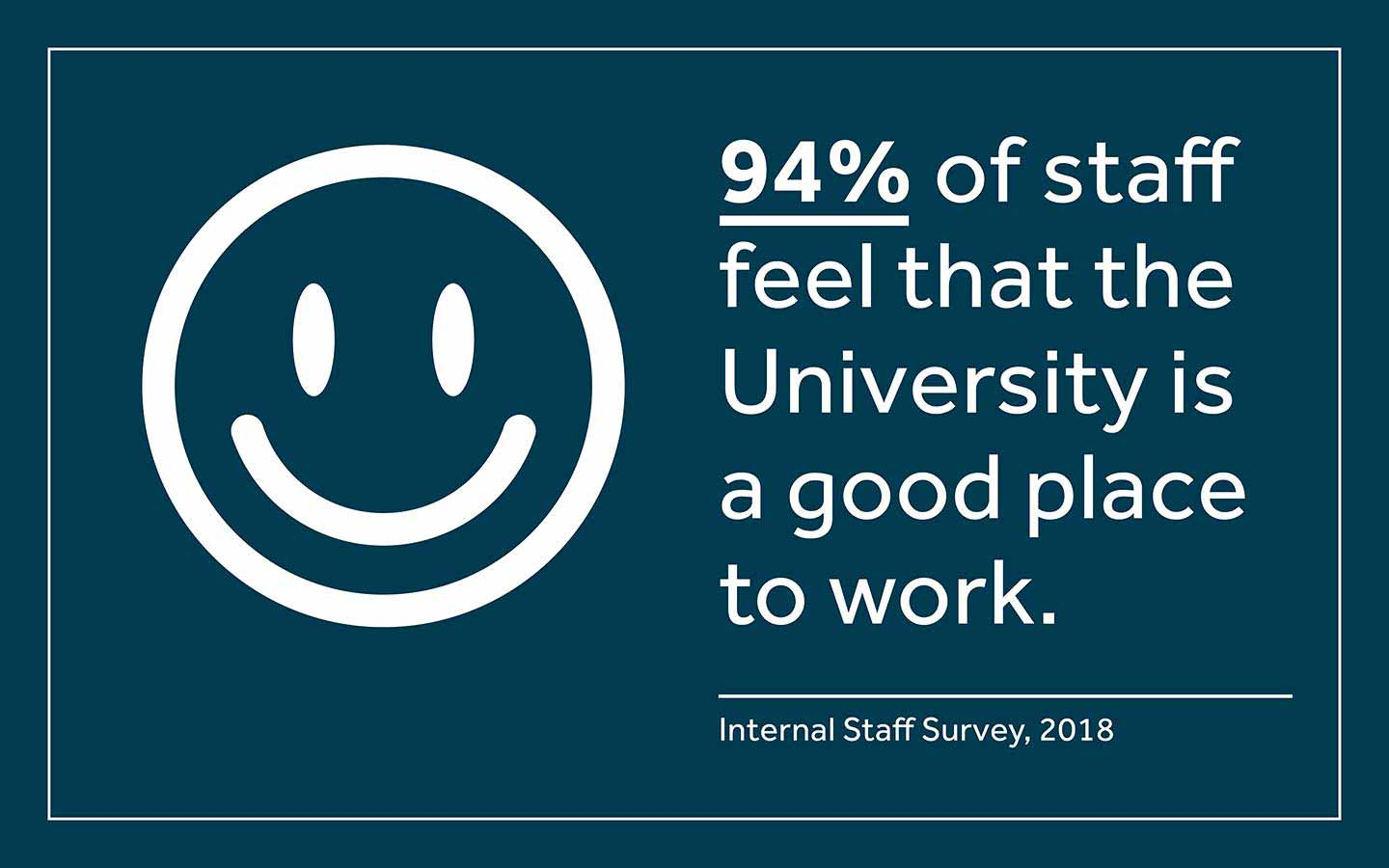94% of staff believe the University is a good place to work